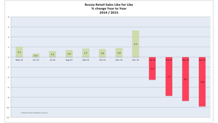 Розничные продажи в России