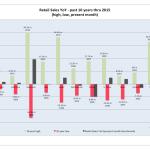 Розничные продажи год к году за последние 10 лет до 2015 года включительно